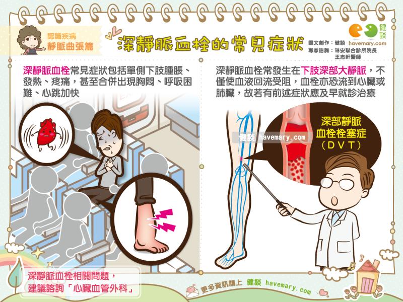 深層靜脈血栓-會下肢腫脹、發熱、疼痛、胸悶、呼吸困難