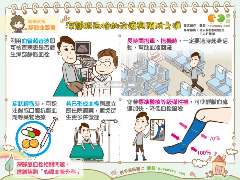 避免久坐、穿彈性襪都是-深層靜脈血栓-很好的預防方法